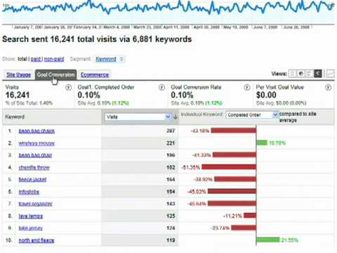 GA in 60 Seconds: Find the Best Keywords