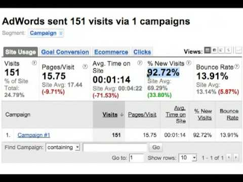 Optimizing AdWords with Google Analytics